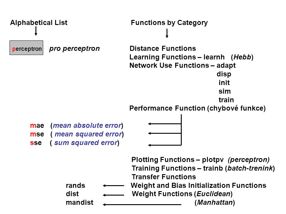 Alphabetical List Functions by Category perceptron pro perceptron Distance Functions Learning Functions – learnh (Hebb) Network Use Functions – adapt