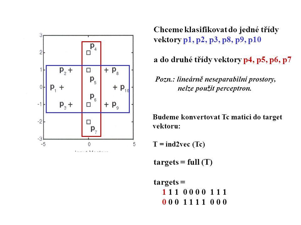 První vektor ze vstupu je promítnut se souřadnicemi ( -3 0 ) první sloupec v target (výstupním) vektoru bude tvořit první sloupec, říkáme, že vstupní vektor padne do 1.třídy Vytvoření sítě pomocí newlvq: net = newlvq (minmax (P), 4, [ 0.6 0.4 ], 0.1 ); LF chybí, pokud se použije defaultní hodnota, Nezadává se.
