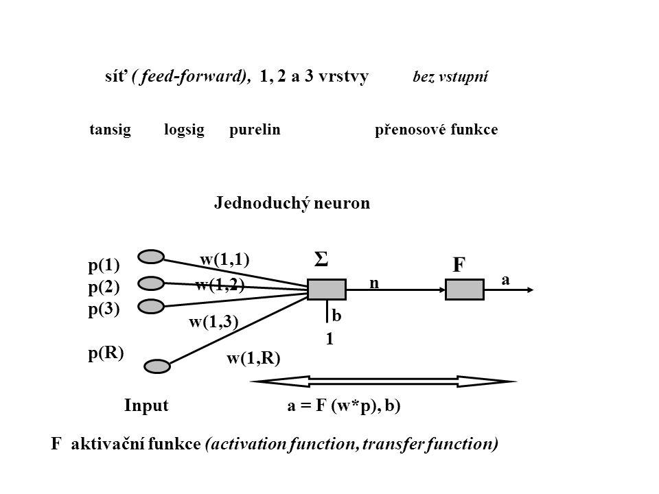 síť ( feed-forward), 1, 2 a 3 vrstvy bez vstupní p(1) p(2) p(3) p(R) Σ F 1 b w(1,1) w(1,3) w(1,2) w(1,R) n a Input a = F (w*p), b) F aktivační funkce (activation function, transfer function) tansig logsig purelin přenosové funkce Jednoduchý neuron