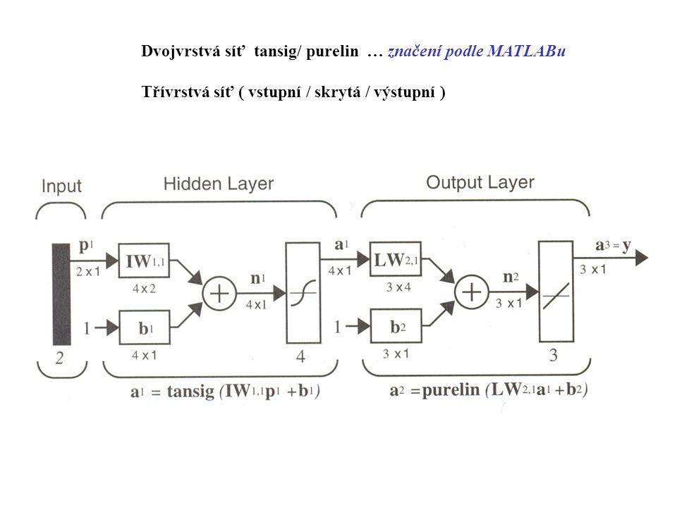 Dvojvrstvá síť tansig/ purelin … značení podle MATLABu Třívrstvá síť ( vstupní / skrytá / výstupní )