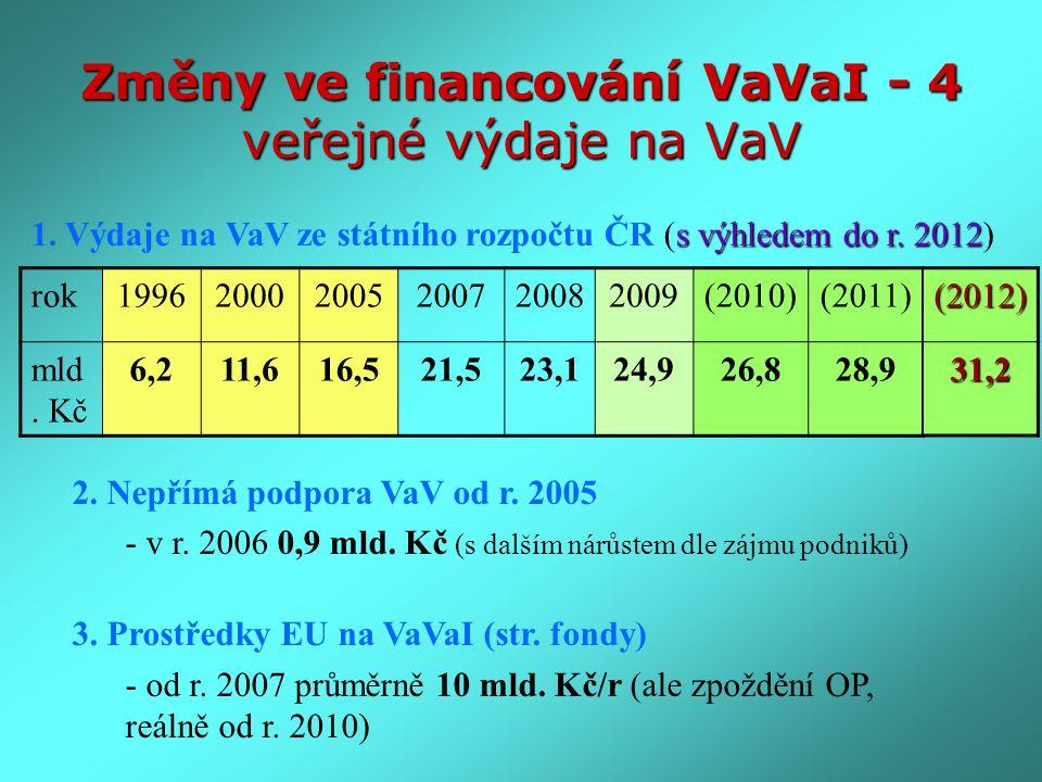 Změny ve financování VaVaI - 4 veřejné výdaje na VaV rok199620002005200720082009(2010)(2011) mld. Kč 6,211,616,521,523,124,926,828,9 s výhledem do r.