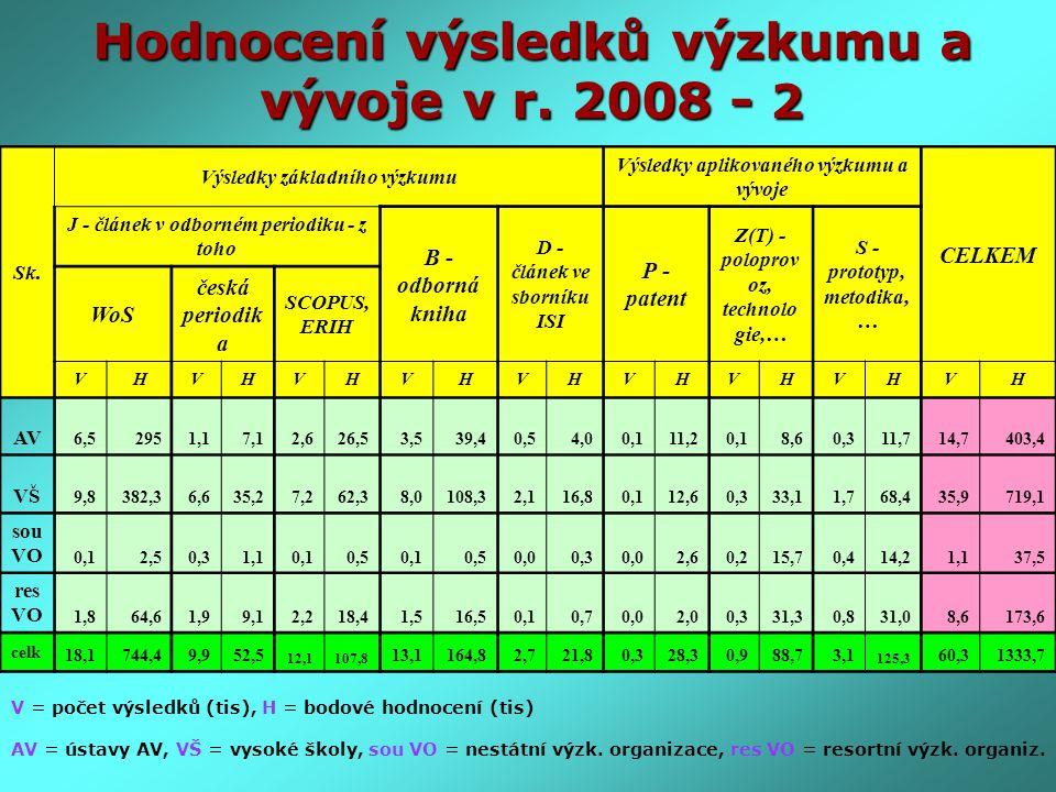 Hodnocení výsledků výzkumu a vývoje v r. 2008 - 2 V = počet výsledků (tis), H = bodové hodnocení (tis) AV = ústavy AV, VŠ = vysoké školy, sou VO = nes