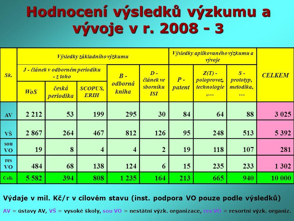 Hodnocení výsledků výzkumu a vývoje v r. 2008 - 3 Výdaje v mil. Kč/r v cílovém stavu (inst. podpora VO pouze podle výsledků) AV = ústavy AV, VŠ = vyso