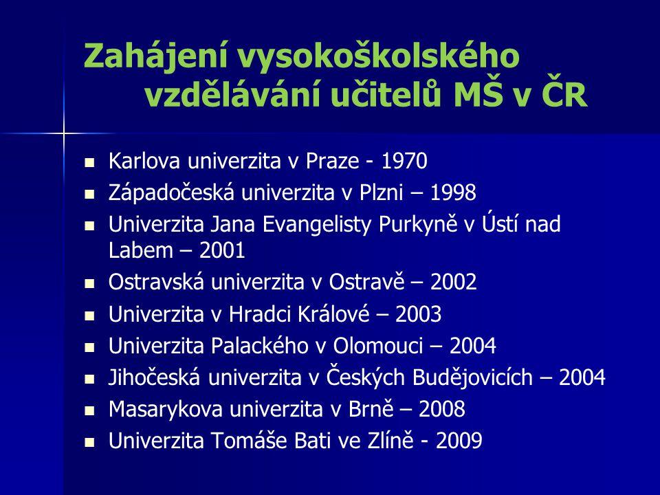 Zahájení vysokoškolského vzdělávání učitelů MŠ v ČR Karlova univerzita v Praze - 1970 Západočeská univerzita v Plzni – 1998 Univerzita Jana Evangelist