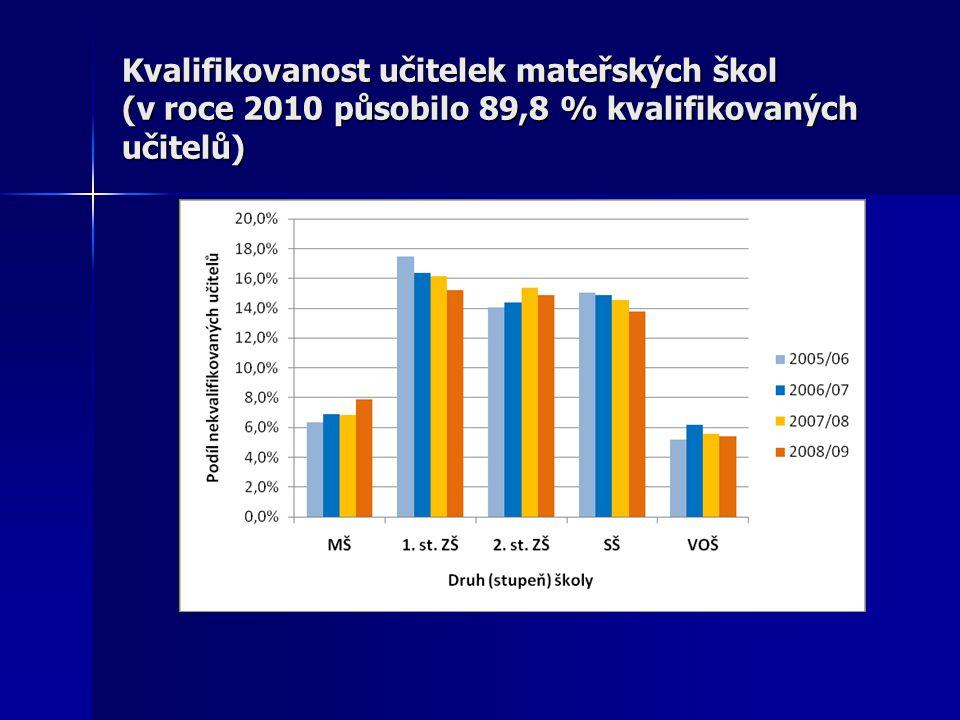Kvalifikovanost učitelek mateřských škol (v roce 2010 působilo 89,8 % kvalifikovaných učitelů)