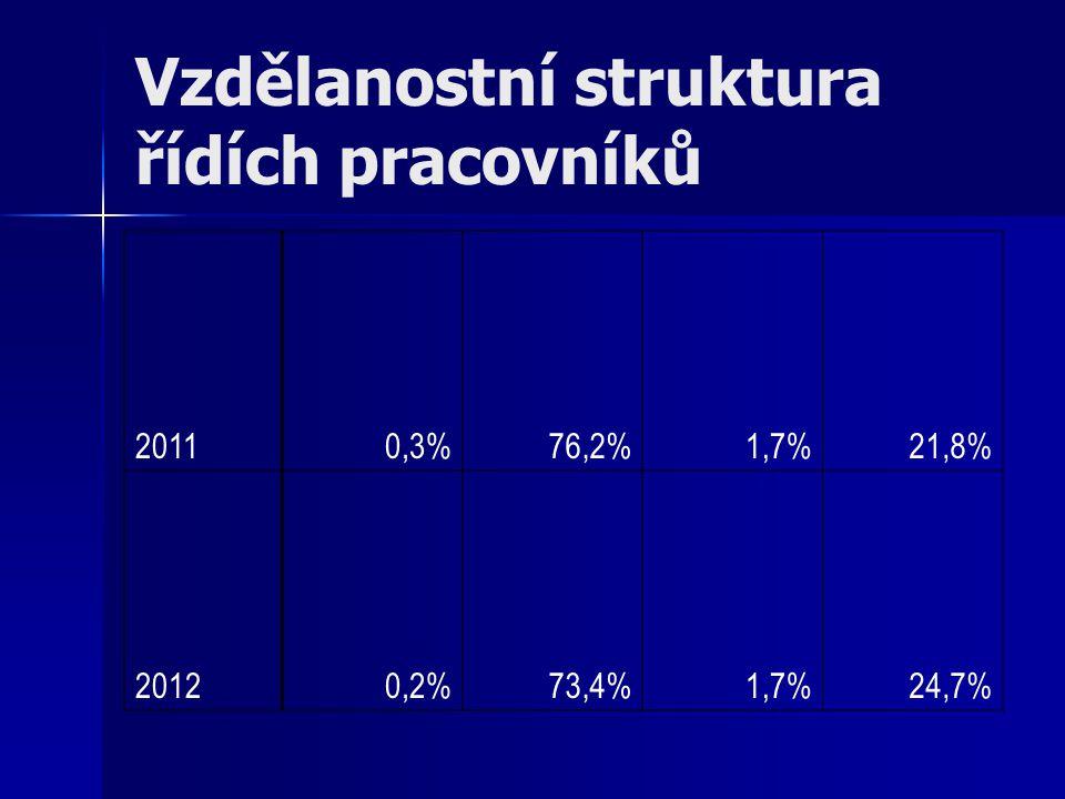 Vzdělanostní struktura řídích pracovníků 20110,3%76,2%1,7%21,8% 20120,2%73,4%1,7%24,7%