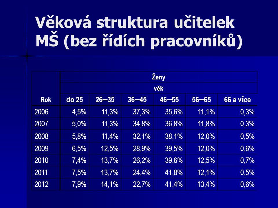 Věková struktura učitelek MŠ (bez řídích pracovníků) Rok Ženy věk do 25 26 – 3536 – 4546 – 5556 – 6566 a v í ce 20064,5%11,3%37,3%35,6%11,1%0,3% 20075