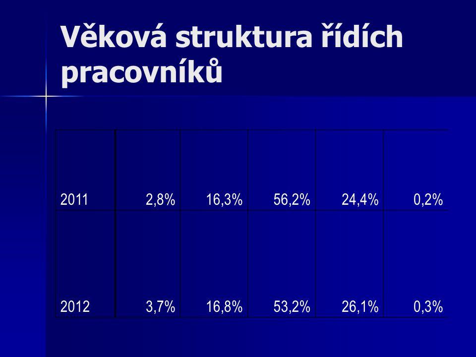 Věková struktura řídích pracovníků 20112,8%16,3%56,2%24,4%0,2% 20123,7%16,8%53,2%26,1%0,3%