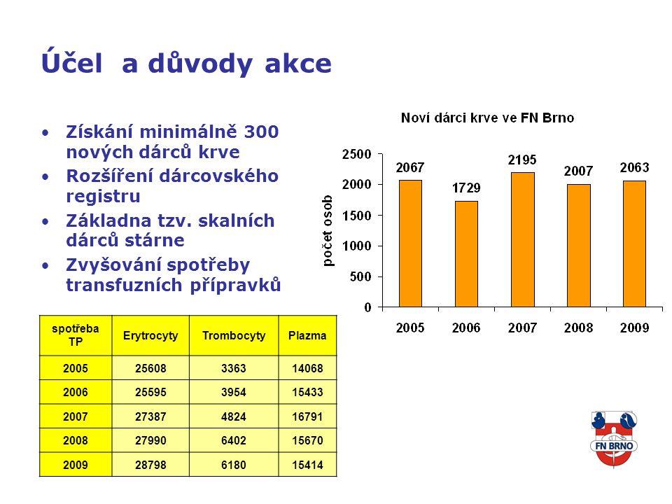 Účel a důvody akce Získání minimálně 300 nových dárců krve Rozšíření dárcovského registru Základna tzv.