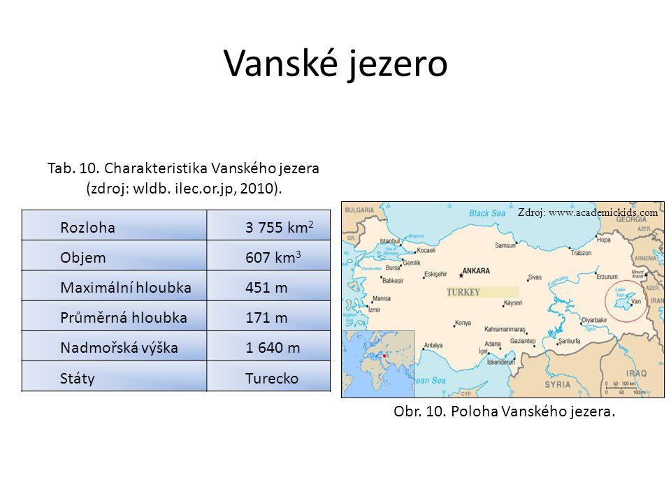 Vanské jezero Rozloha3 755 km 2 Objem607 km 3 Maximální hloubka451 m Průměrná hloubka171 m Nadmořská výška1 640 m StátyTurecko Tab. 10. Charakteristik