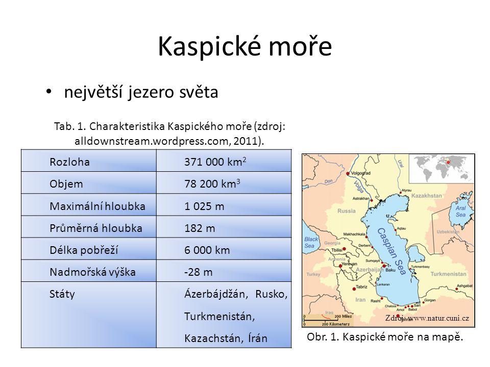 Kaspické moře Rozloha371 000 km 2 Objem78 200 km 3 Maximální hloubka1 025 m Průměrná hloubka182 m Délka pobřeží6 000 km Nadmořská výška-28 m StátyÁzerbájdžán, Rusko, Turkmenistán, Kazachstán, Írán Tab.