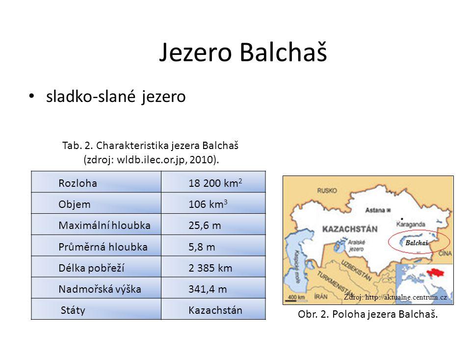 sladko-slané jezero Jezero Balchaš Rozloha18 200 km 2 Objem106 km 3 Maximální hloubka25,6 m Průměrná hloubka5,8 m Délka pobřeží2 385 km Nadmořská výšk