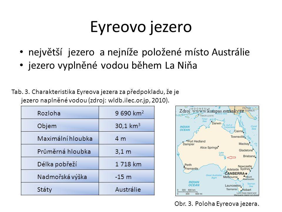 Eyreovo jezero Rozloha9 690 km 2 Objem30,1 km 3 Maximální hloubka4 m Průměrná hloubka3,1 m Délka pobřeží1 718 km Nadmořská výška-15 m StátyAustrálie Tab.