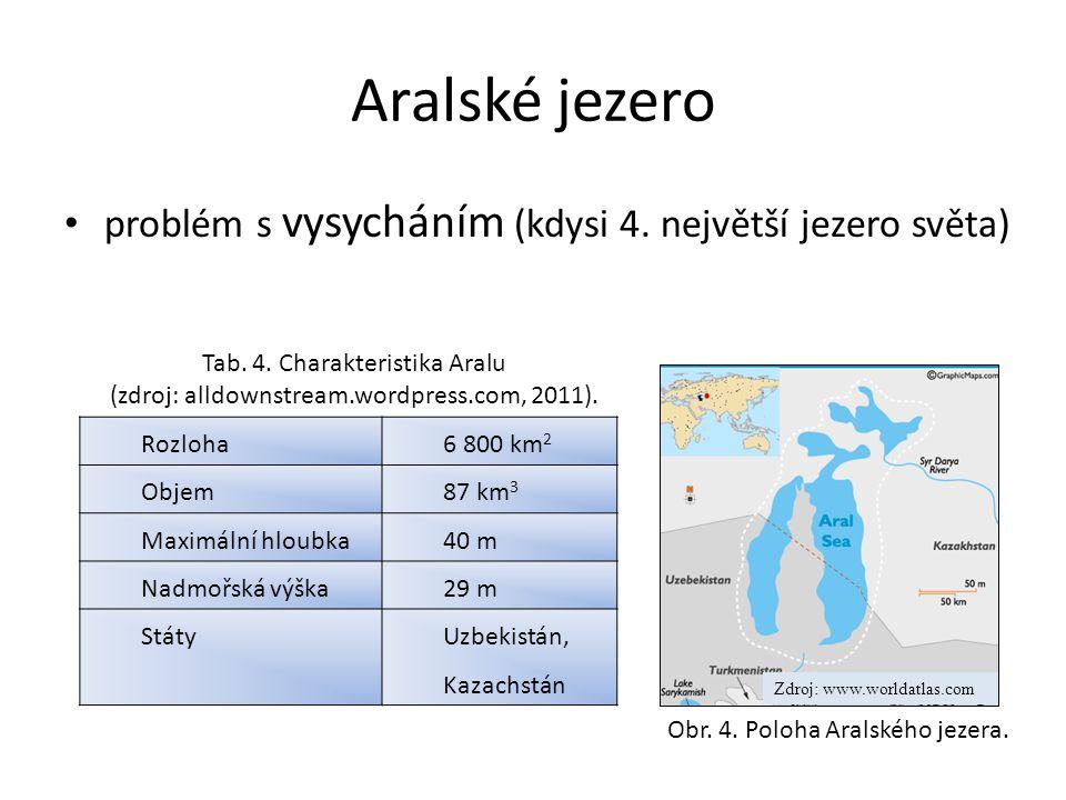 Aralské jezero problém s vysycháním (kdysi 4. největší jezero světa) Rozloha6 800 km 2 Objem87 km 3 Maximální hloubka40 m Nadmořská výška29 m StátyUzb
