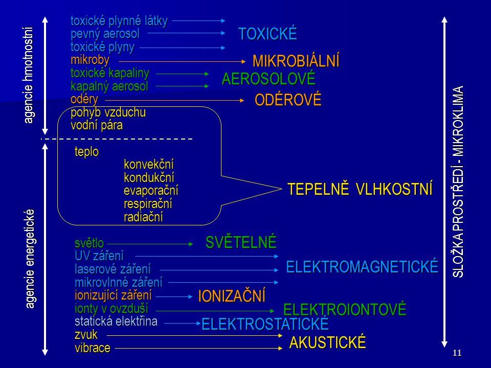 11 toxické plynné látky pevný aerosol toxické plyny mikroby toxické kapaliny kapalný aerosol odéry pohyb vzduchu vodní pára agencie hmotnostní teplokonvekčníkondukčníevaporačnírespiračníradiačnísvětlo UV záření laserové záření mikrovlnné záření ionizující záření ionty v ovzduší statická elektřina zvukvibrace TOXICKÉ MIKROBIÁLNÍ AEROSOLOVÉ ODÉROVÉ TEPELNĚ VLHKOSTNÍ SVĚTELNÉ ELEKTROMAGNETICKÉ IONIZAČNÍ ELEKTROIONTOVÉ ELEKTROSTATICKÉ AKUSTICKÉ agencie energetické SLOŽKA PROSTŘEDÍ - MIKROKLIMA