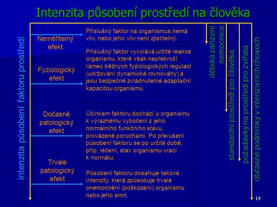 14 Neměřitelný efekt Příslušný faktor na organismus nemá vliv, nebo jeho vliv není zjistitelný.