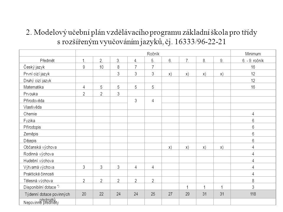 Učební plán vzdělávacího programu základní škola, čj. 16847/96-2, s platností od 1.9.2004 RočníkMinimum Předmět1.2.3.4.5.6.7.8.9.6. - 9. ročník Český