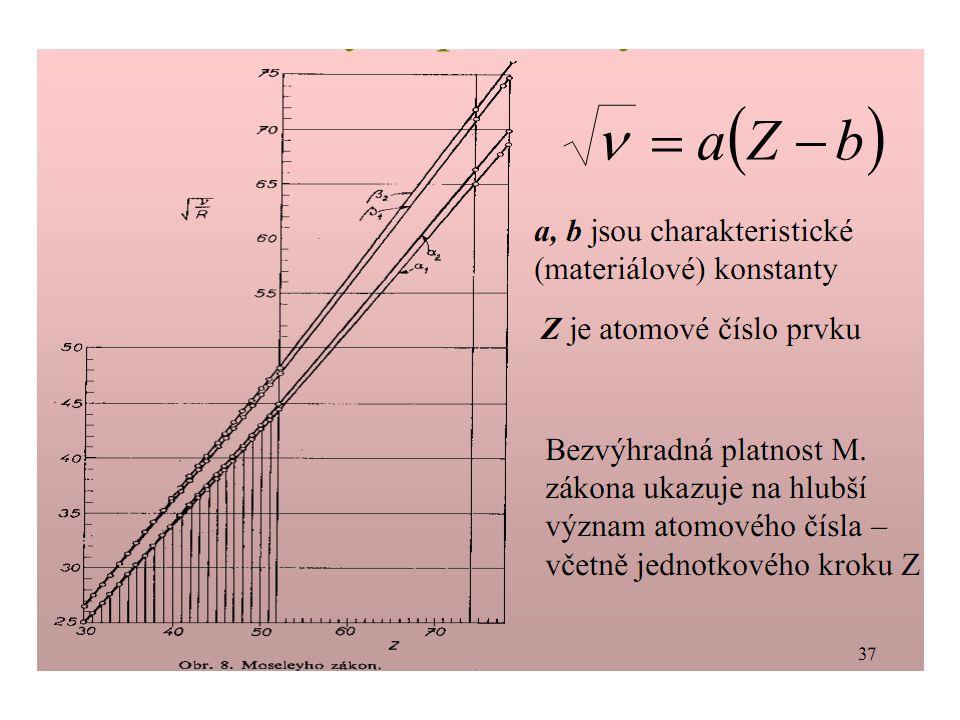 Atomové číslo prvku je rovno počtu protonů v jádře