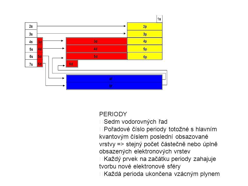 PERIODY  Sedm vodorovných řad  Pořadové číslo periody totožné s hlavním kvantovým číslem poslední obsazované vrstvy => stejný počet částečně nebo úplně obsazených elektronových vrstev  Každý prvek na začátku periody zahajuje tvorbu nové elektronové sféry  Každá perioda ukončena vzácným plynem