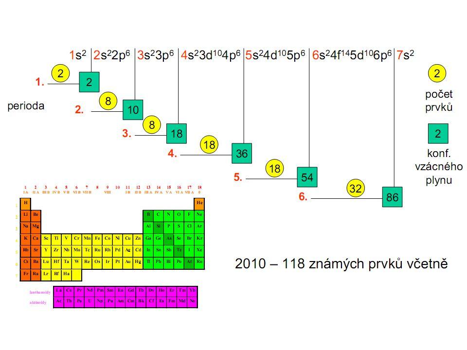 Periodická tabulka prvků – – orientace