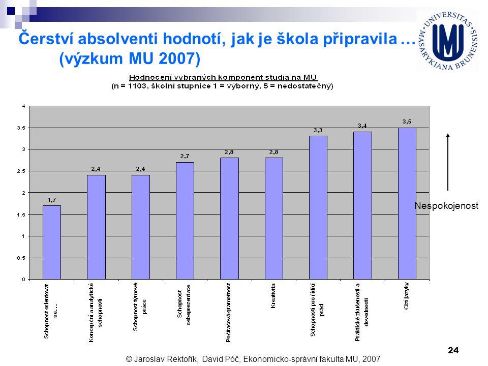 24 Čerství absolventi hodnotí, jak je škola připravila … (výzkum MU 2007) © Jaroslav Rektořík, David Póč, Ekonomicko-správní fakulta MU, 2007 Nespokoj
