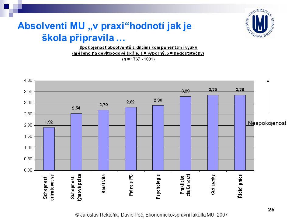 """25 Absolventi MU """"v praxi""""hodnotí jak je škola připravila … © Jaroslav Rektořík, David Póč, Ekonomicko-správní fakulta MU, 2007 Nespokojenost"""