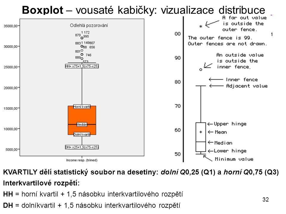 32 Boxplot – vousaté kabičky: vizualizace distribuce KVARTILY dělí statistický soubor na desetiny: dolní Q0,25 (Q1) a horní Q0,75 (Q3) Interkvartilové rozpětí: HH = horní kvartil + 1,5 násobku interkvartilového rozpětí DH = dolníkvartil + 1,5 násobku interkvartilového rozpětí