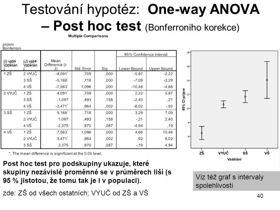 40 Testování hypotéz: One-way ANOVA – Post hoc test (Bonferroniho korekce) Viz též graf s intervaly spolehlivosti Post hoc test pro podskupiny ukazuje, které skupiny nezávislé proměnné se v průměrech liší (s 95 % jistotou, že tomu tak je i v populaci).