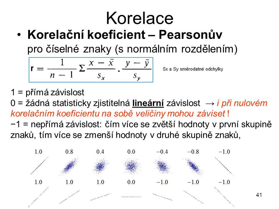 41 Korelace Korelační koeficient – Pearsonův pro číselné znaky (s normálním rozdělením) 1 = přímá závislost 0 = žádná statisticky zjistitelná lineární závislost → i při nulovém korelačním koeficientu na sobě veličiny mohou záviset .