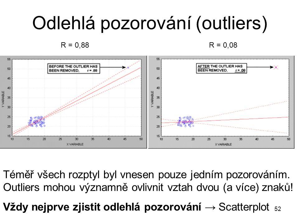 52 Odlehlá pozorování (outliers) Téměř všech rozptyl byl vnesen pouze jedním pozorováním. Outliers mohou významně ovlivnit vztah dvou (a více) znaků!