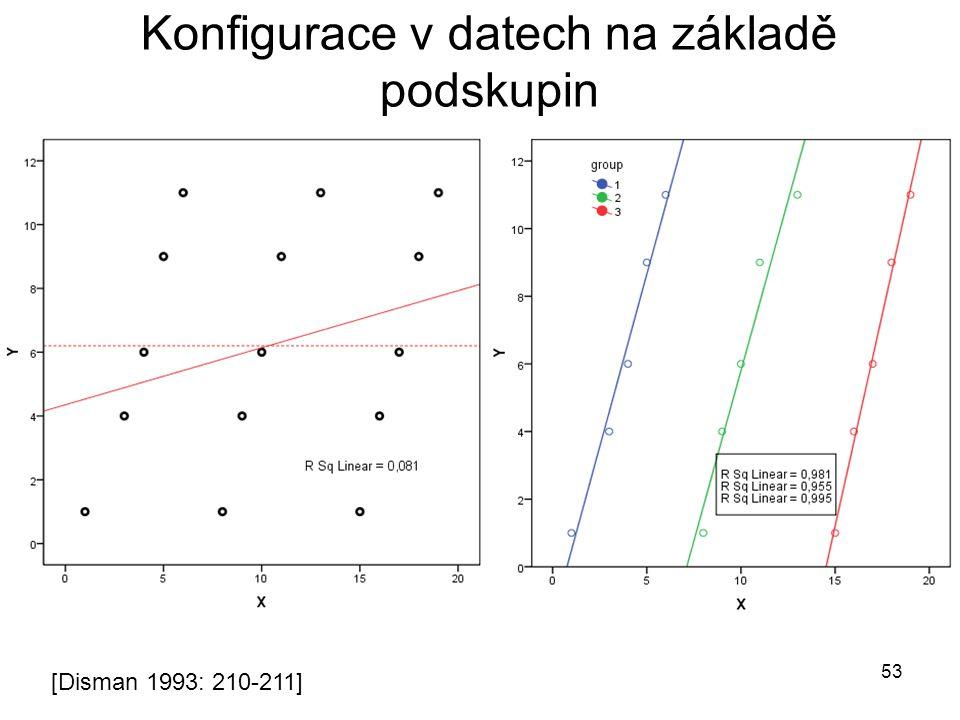 53 Konfigurace v datech na základě podskupin [Disman 1993: 210-211]