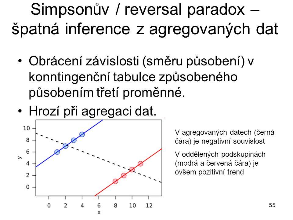 55 Simpsonův / reversal paradox – špatná inference z agregovaných dat Obrácení závislosti (směru působení) v konntingenční tabulce způsobeného působením třetí proměnné.