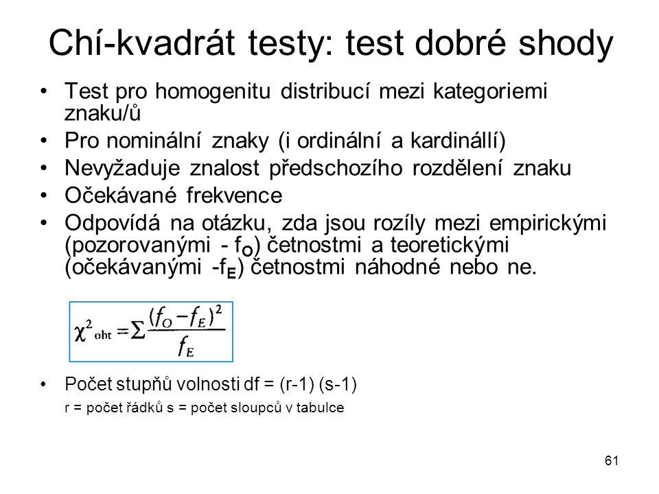 61 Chí-kvadrát testy: test dobré shody Test pro homogenitu distribucí mezi kategoriemi znaku/ů Pro nominální znaky (i ordinální a kardinállí) Nevyžaduje znalost předschozího rozdělení znaku Očekávané frekvence Odpovídá na otázku, zda jsou rozíly mezi empirickými (pozorovanými - f O ) četnostmi a teoretickými (očekávanými -f E ) četnostmi náhodné nebo ne.