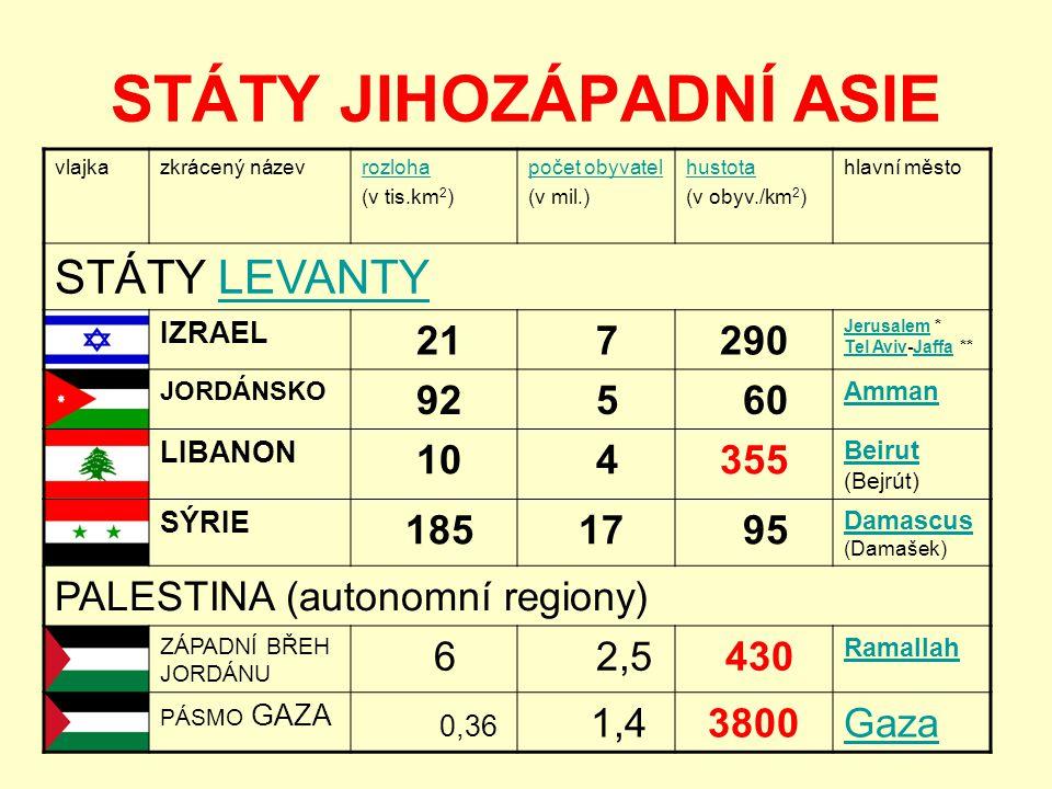 STÁTY JIHOZÁPADNÍ ASIE vlajkazkrácený názevrozloha (v tis.km 2 ) počet obyvatel (v mil.) hustota (v obyv./km 2 ) hlavní město STÁTY LEVANTYLEVANTY IZRAEL 21 7290 JerusalemJerusalem * Tel Aviv-Jaffa ** Tel AvivJaffa JORDÁNSKO 92 5 60 Amman LIBANON 10 4355 Beirut Beirut (Bejrút) SÝRIE 185 17 95 Damascus Damascus (Damašek) PALESTINA (autonomní regiony) ZÁPADNÍ BŘEH JORDÁNU 6 2,5 430 Ramallah PÁSMO GAZA 0,36 1,43800Gaza