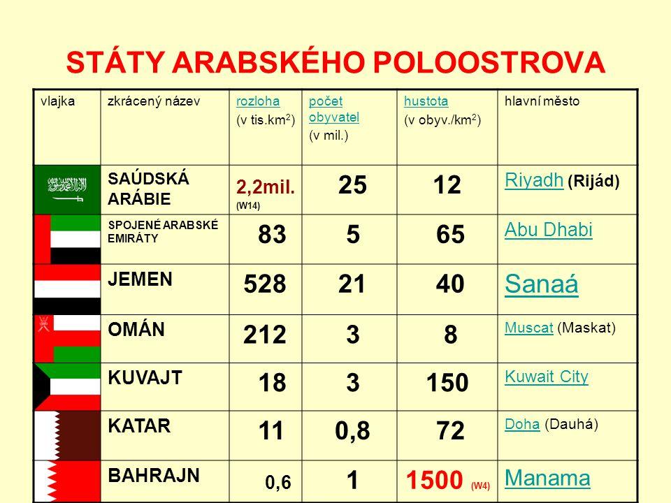 STÁTY ARABSKÉHO POLOOSTROVA vlajkazkrácený názevrozloha (v tis.km 2 ) počet obyvatel (v mil.) hustota (v obyv./km 2 ) hlavní město SAÚDSKÁ ARÁBIE 2,2mil.