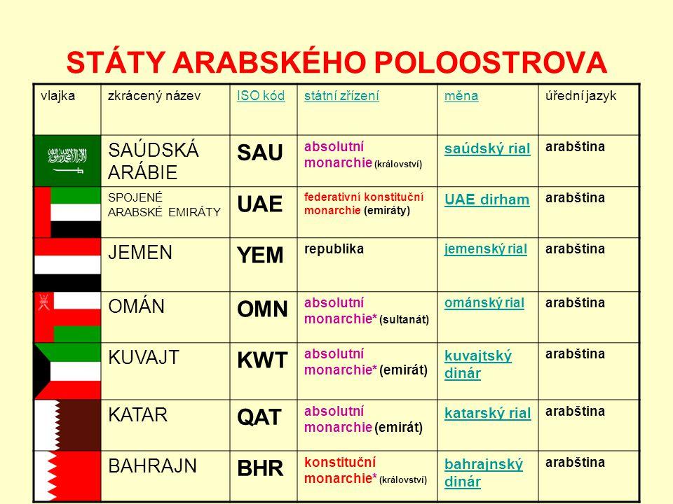 STÁTY ARABSKÉHO POLOOSTROVA vlajkazkrácený názevISO kódstátní zřízeníměnaúřední jazyk SAÚDSKÁ ARÁBIE SAU absolutní monarchie (království) saúdský rial arabština SPOJENÉ ARABSKÉ EMIRÁTY UAE federativní konstituční monarchie (emiráty) UAE dirham arabština JEMEN YEM republikajemenský rialarabština OMÁN OMN absolutní monarchie* (sultanát) ománský rialarabština KUVAJT KWT absolutní monarchie* (emirát) kuvajtský dinár arabština KATAR QAT absolutní monarchie (emirát) katarský rial arabština BAHRAJN BHR konstituční monarchie* (království) bahrajnský dinár arabština