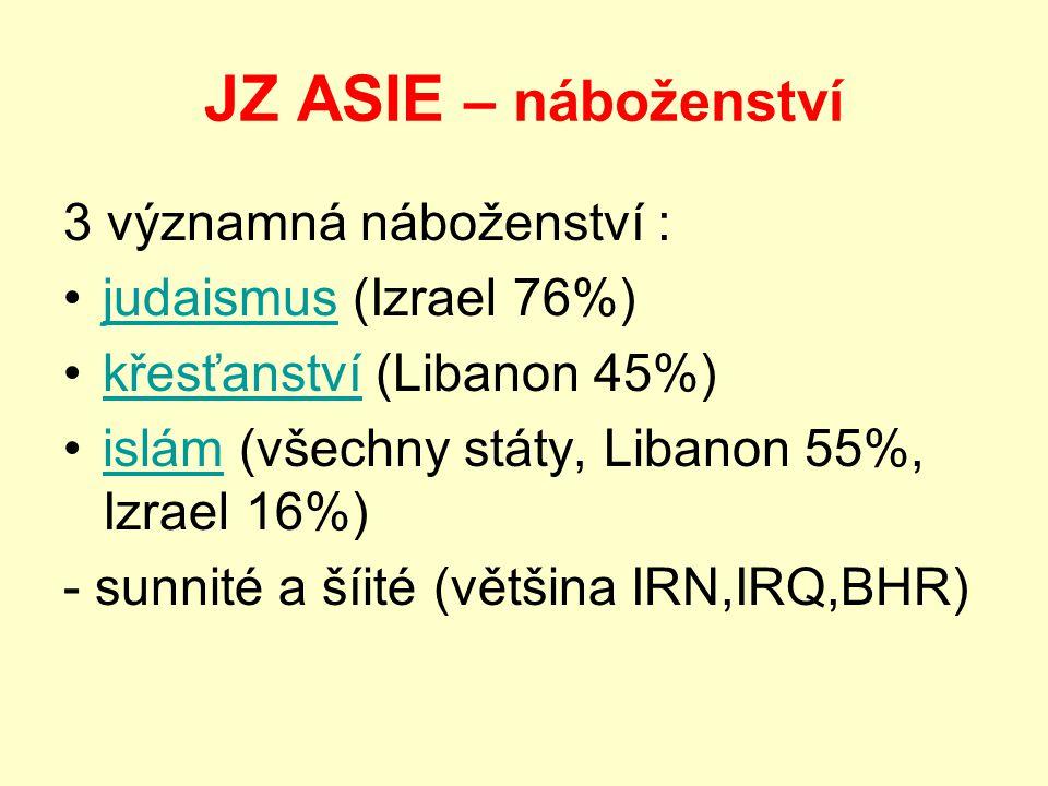 JZ ASIE – náboženství 3 významná náboženství : judaismus (Izrael 76%)judaismus křesťanství (Libanon 45%)křesťanství islám (všechny státy, Libanon 55%, Izrael 16%)islám - sunnité a šíité (většina IRN,IRQ,BHR)