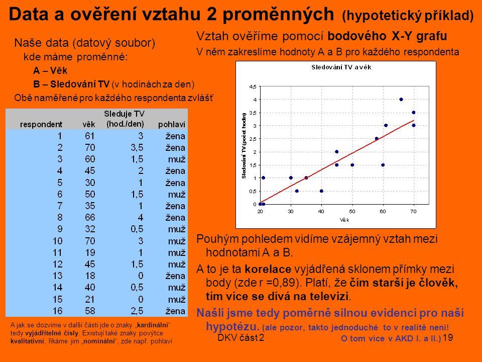 DKV část 219 Naše data (datový soubor) kde máme proměnné: A – Věk B – Sledování TV (v hodinách za den) Obě naměřené pro každého respondenta zvlášť Vztah ověříme pomocí bodového X-Y grafu V něm zakreslíme hodnoty A a B pro každého respondenta Pouhým pohledem vidíme vzájemný vztah mezi hodnotami A a B.