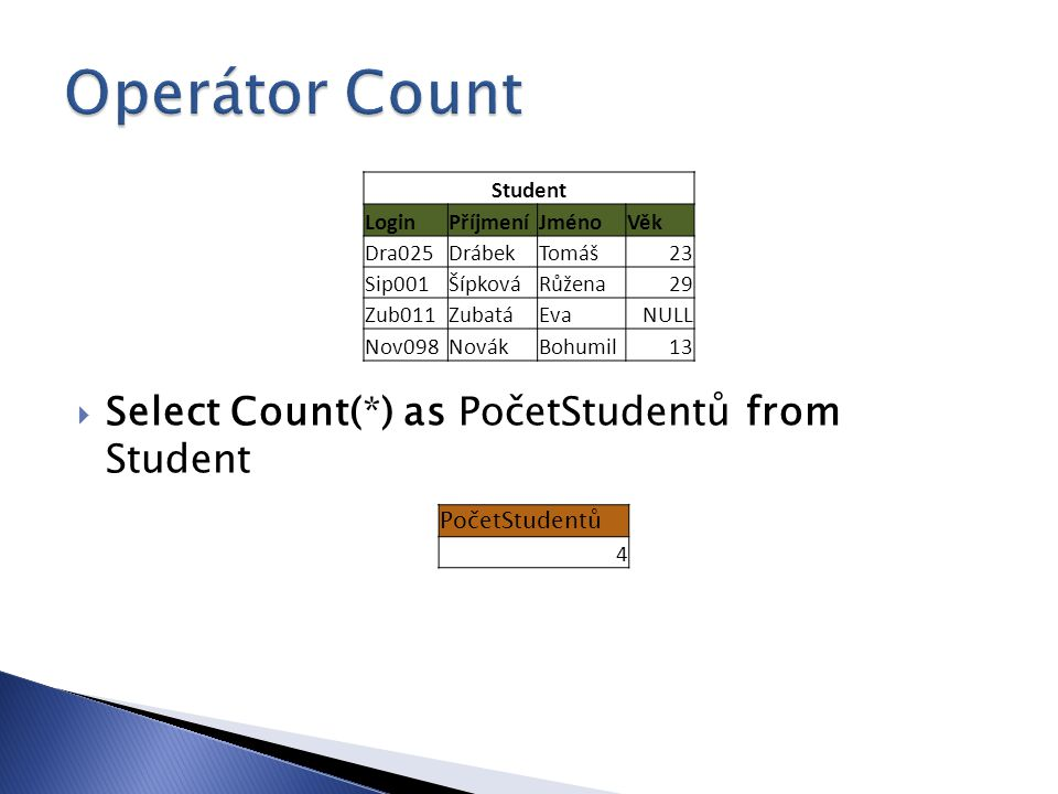  Select Count(*) as PočetStudentů from Student Student LoginPříjmeníJménoVěk Dra025DrábekTomáš23 Sip001ŠípkováRůžena29 Zub011ZubatáEvaNULL Nov098NovákBohumil13 PočetStudentů 4