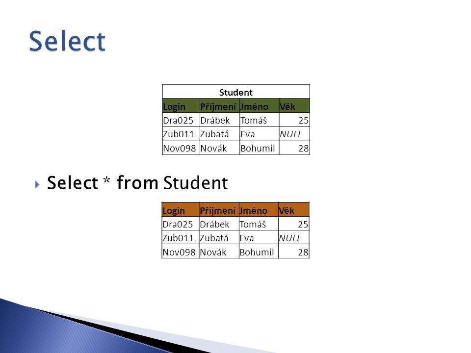  Select * from Student Student LoginPříjmeníJménoVěk Dra025DrábekTomáš25 Zub011ZubatáEvaNULL Nov098NovákBohumil28 LoginPříjmeníJménoVěk Dra025DrábekTomáš25 Zub011ZubatáEvaNULL Nov098NovákBohumil28