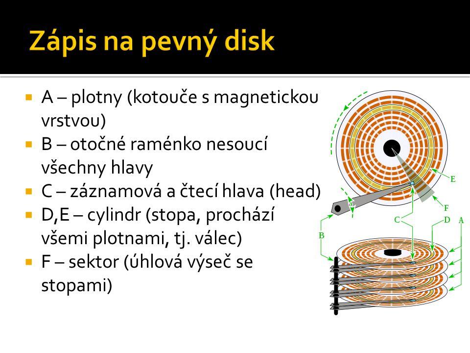  A – plotny (kotouče s magnetickou vrstvou)  B – otočné raménko nesoucí všechny hlavy  C – záznamová a čtecí hlava (head)  D,E – cylindr (stopa, prochází všemi plotnami, tj.