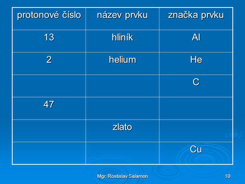 Mgr. Rostislav Salamon10 protonové číslo název prvku značka prvku 13hliníkAl 2heliumHe C 47 zlato Cu