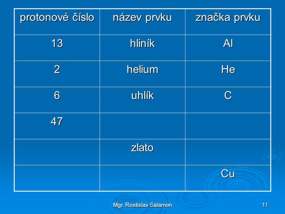 Mgr. Rostislav Salamon11 protonové číslo název prvku značka prvku 13hliníkAl 2heliumHe 6uhlíkC 47 zlato Cu