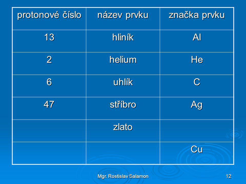 Mgr. Rostislav Salamon12 protonové číslo název prvku značka prvku 13hliníkAl 2heliumHe 6uhlíkC 47stříbroAg zlato Cu