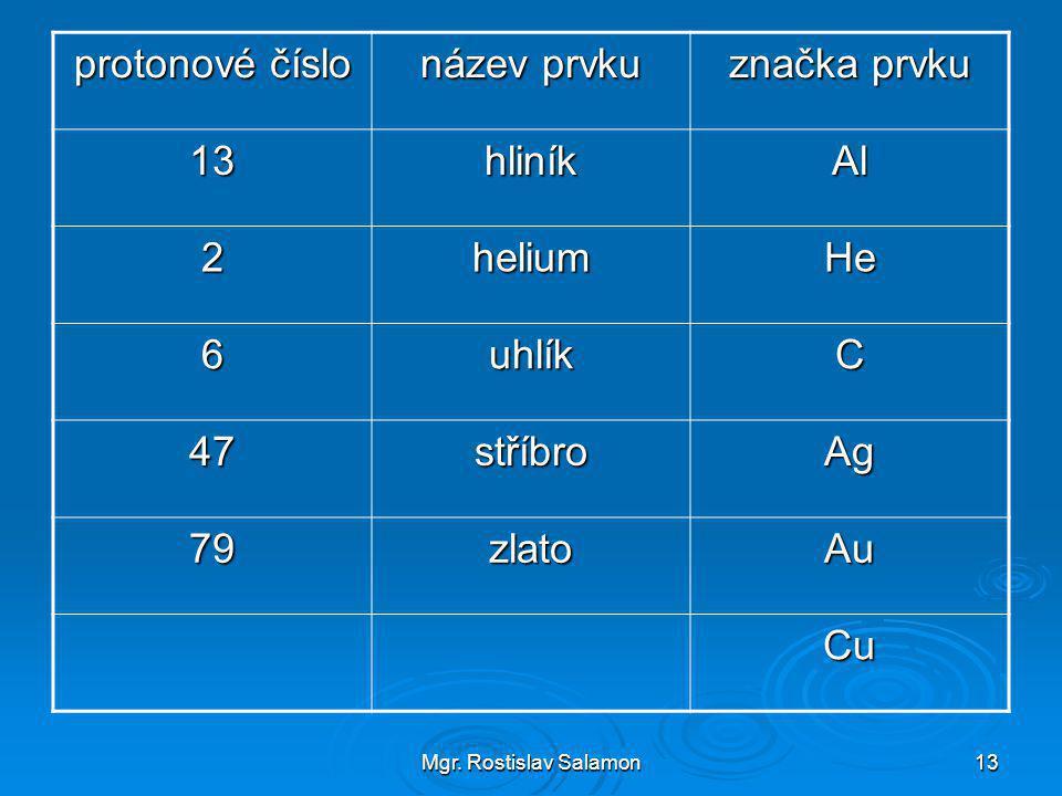 Mgr. Rostislav Salamon13 protonové číslo název prvku značka prvku 13hliníkAl 2heliumHe 6uhlíkC 47stříbroAg 79zlatoAu Cu