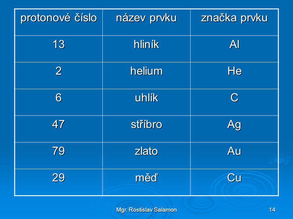 Mgr. Rostislav Salamon14 protonové číslo název prvku značka prvku 13hliníkAl 2heliumHe 6uhlíkC 47stříbroAg 79zlatoAu 29měďCu