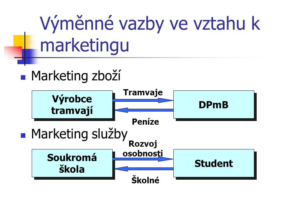 Marketing 2.Marketing je procesem plánování a naplňování koncepce, oceňování, propagace a distribuce myšlenek, výrobků a služeb, který směřuje k uskut