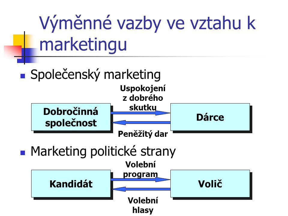 Výměnné vazby ve vztahu k marketingu Marketing zboží Marketing služby Výrobce tramvají DPmB Tramvaje Peníze Soukromá škola Student Rozvoj osobnosti Šk