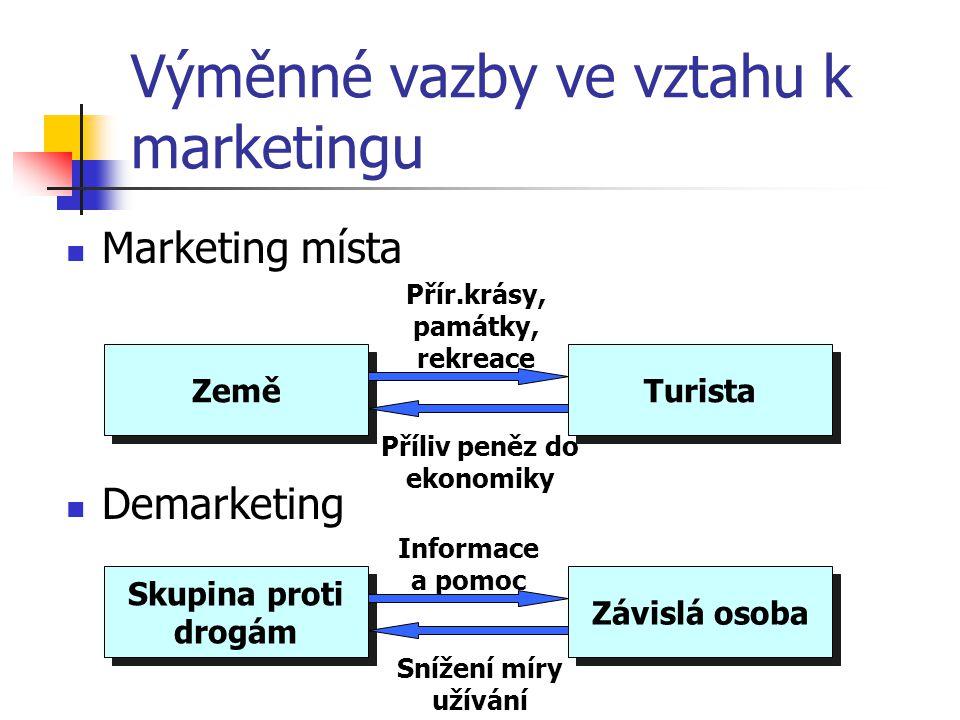 Výměnné vazby ve vztahu k marketingu Společenský marketing Marketing politické strany Dobročinná společnost Dárce Uspokojení z dobrého skutku Peněžitý