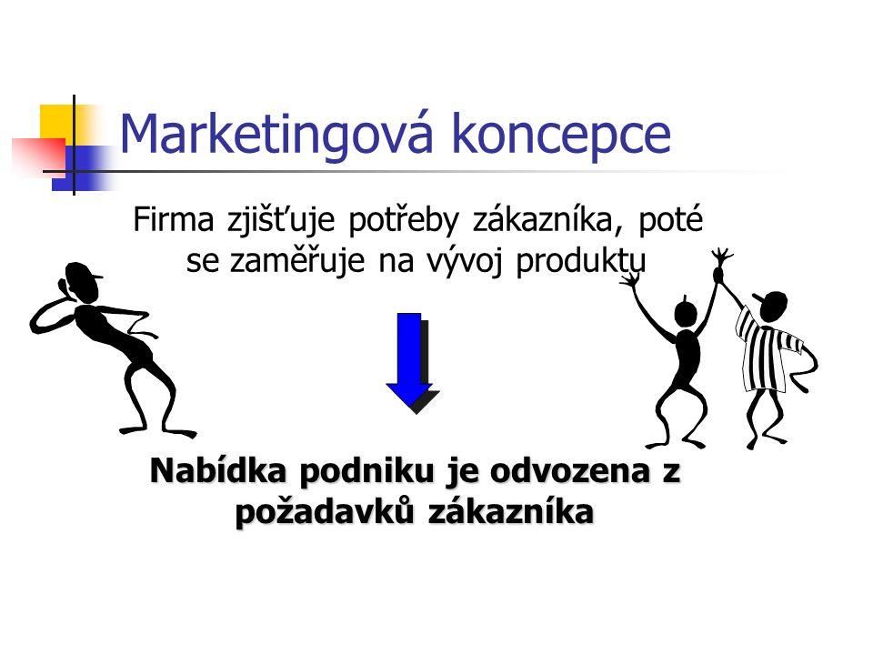 Prodejní koncepce Firma nejprve produkt vytvoří a pak přesvědčuje zákazníka ke koupi Snaha přizpůsobit požadavky zákazníka své nabídce